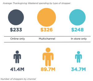 Graphic showing that omnichannel shoppers far outspend single channel shoppers